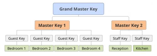 master key service